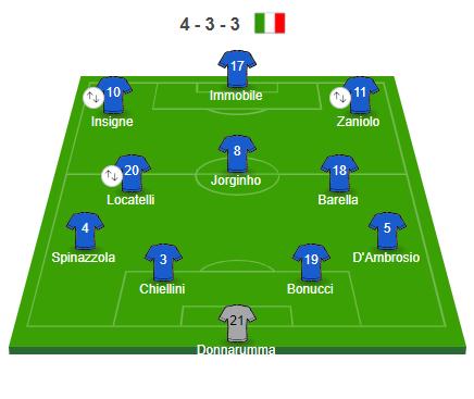 LU Italia